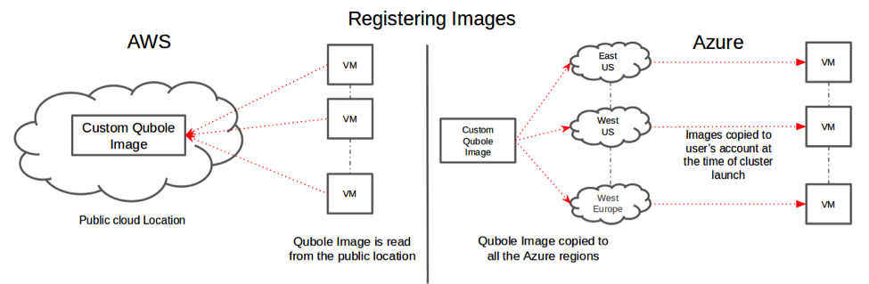 ImageRegistrationOnAzure