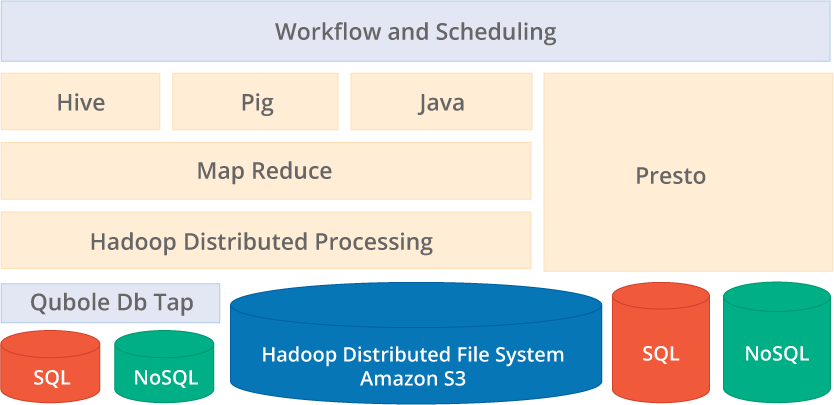 Hadoop workflow and scheduling