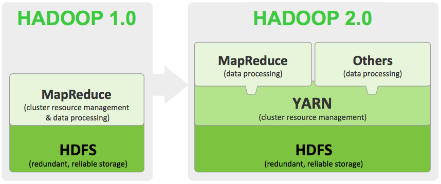 Evolution of Hadoop from MapReduce to YARN | Qubole